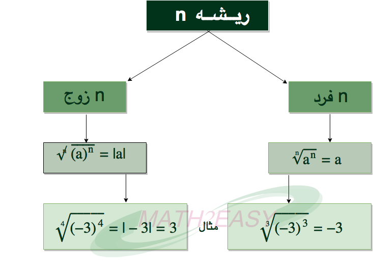 math2easy-root-n1