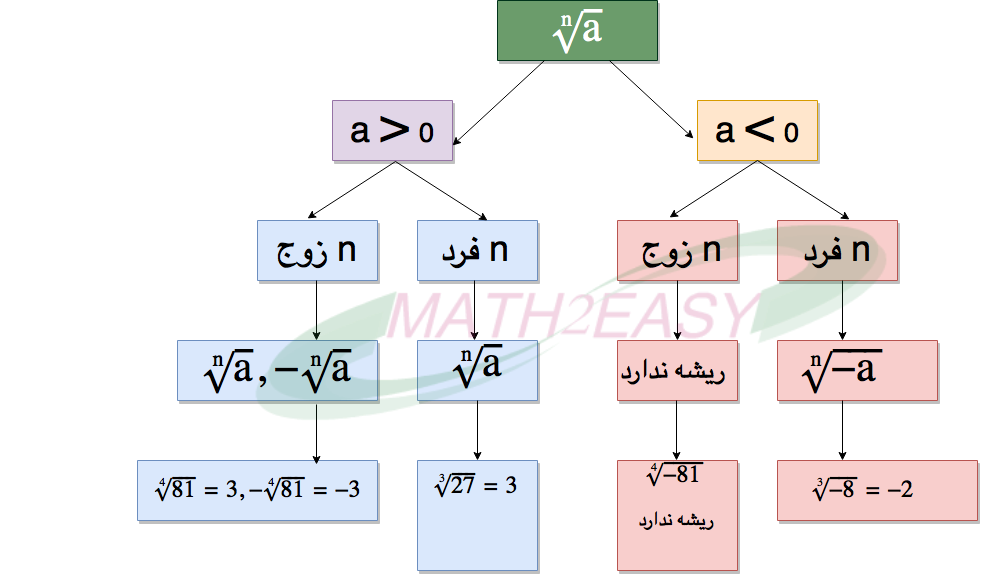 math2easy-root-n2