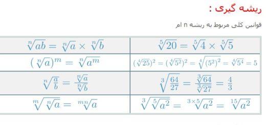 جمع بندی مبحث توان و ریشه گیری ریاضی آسان با طعم نعنا