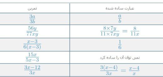 عبارت های گویا بخش اول ریاضی آسان با طعم نعنا