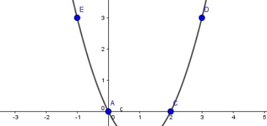 نمودار معادله