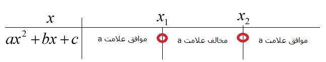 تعیین علامت