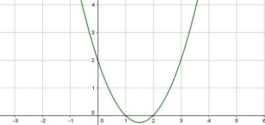 معادله درجه 2