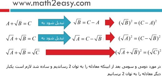 معادلات گنگ